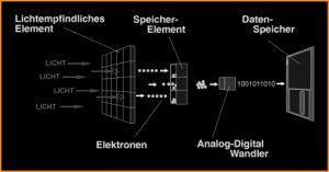 Grafik zum Prinzip der digitalen Fotografie